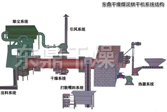 精煤浮选流程,精煤烘干机